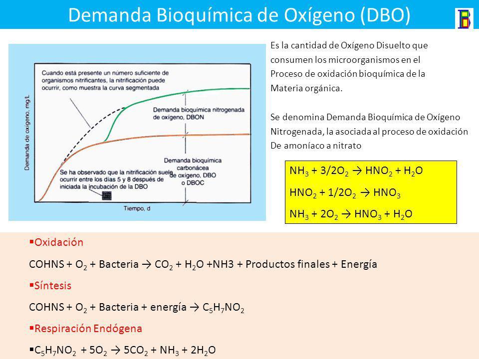 Demanda Bioquímica de Oxígeno (DBO)