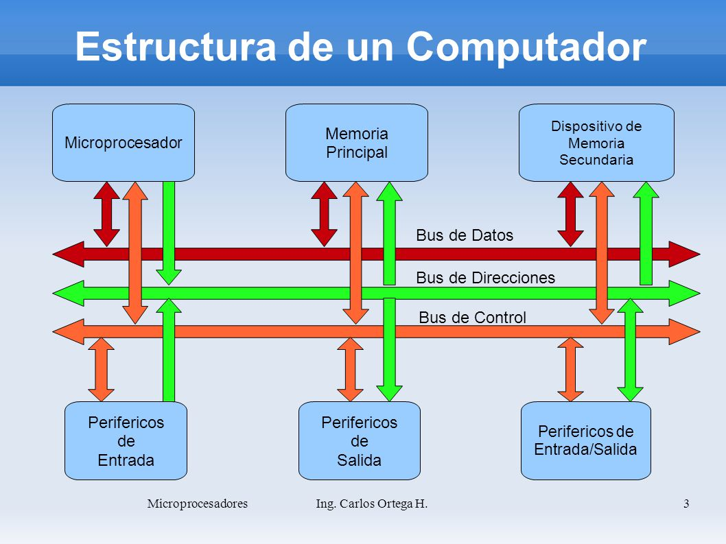 Estructura de un Computador