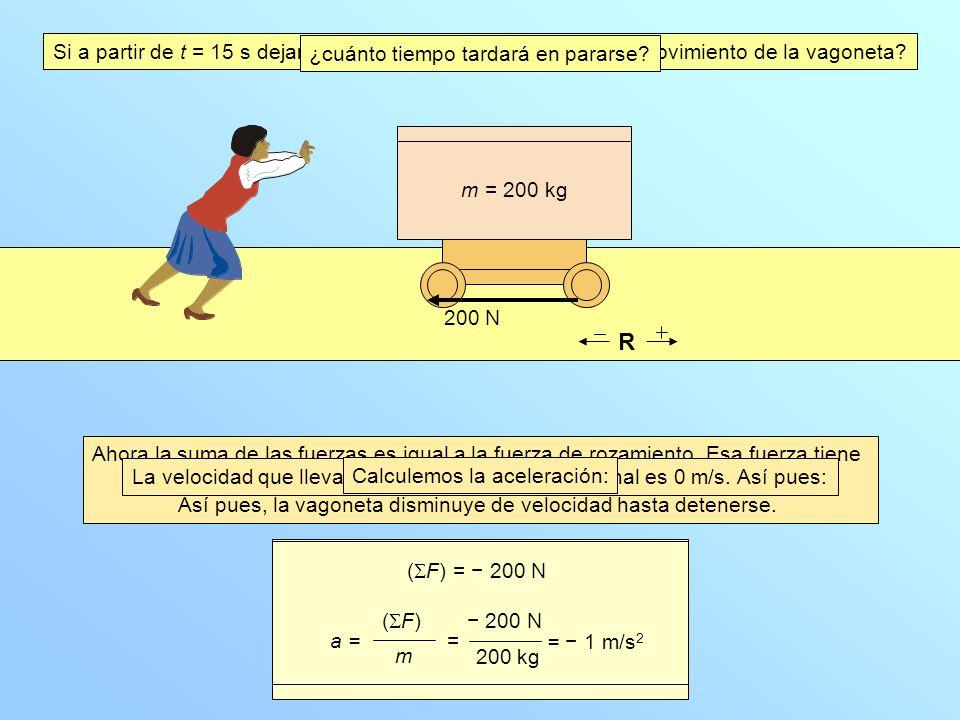 Si a partir de t = 15 s dejamos de empujar, ¿qué le ocurrirá al movimiento de la vagoneta