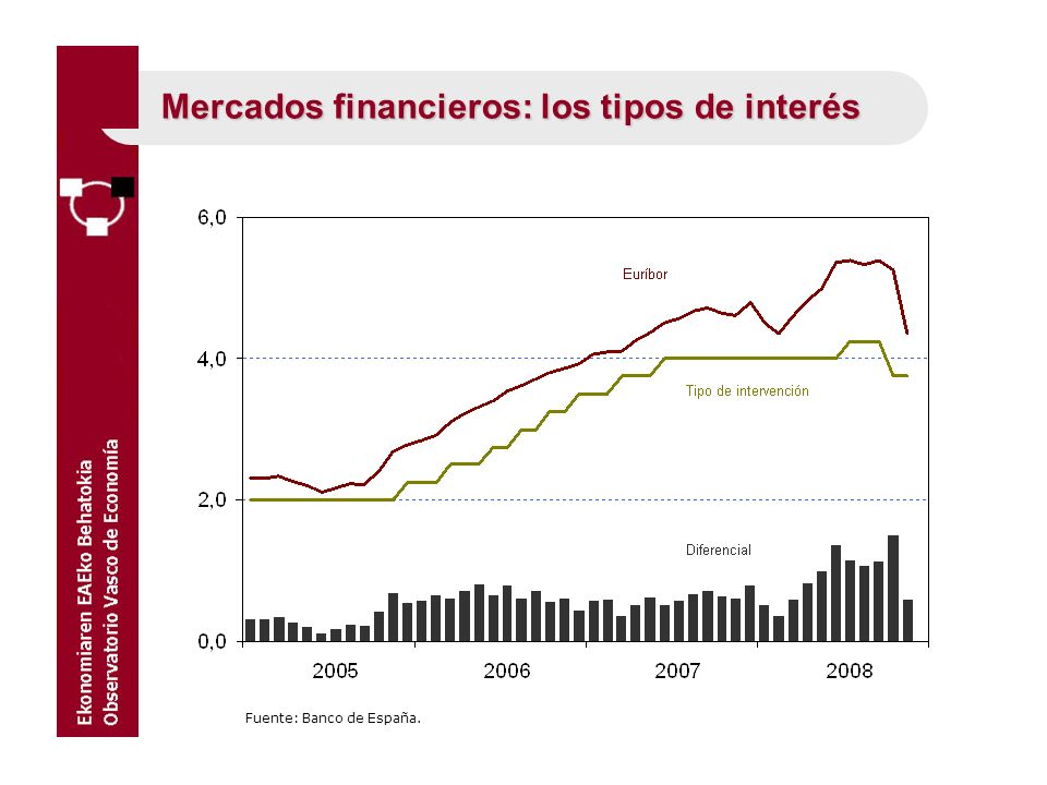 Mercados financieros: los tipos de interés
