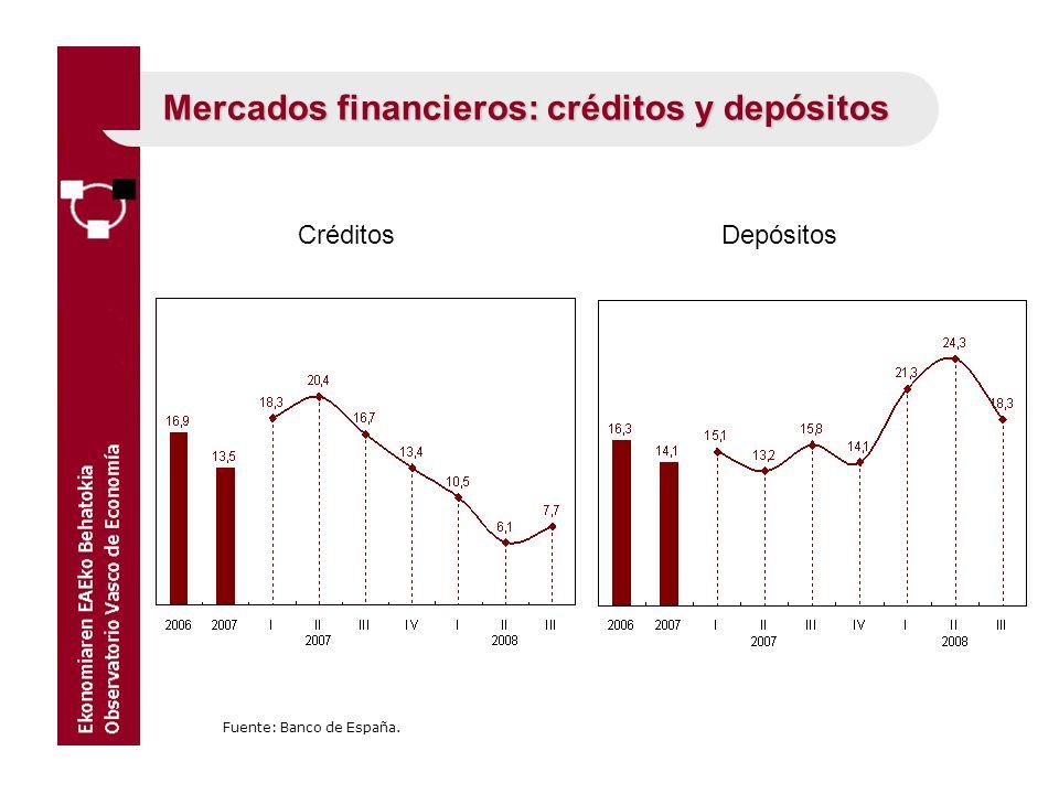 Mercados financieros: créditos y depósitos