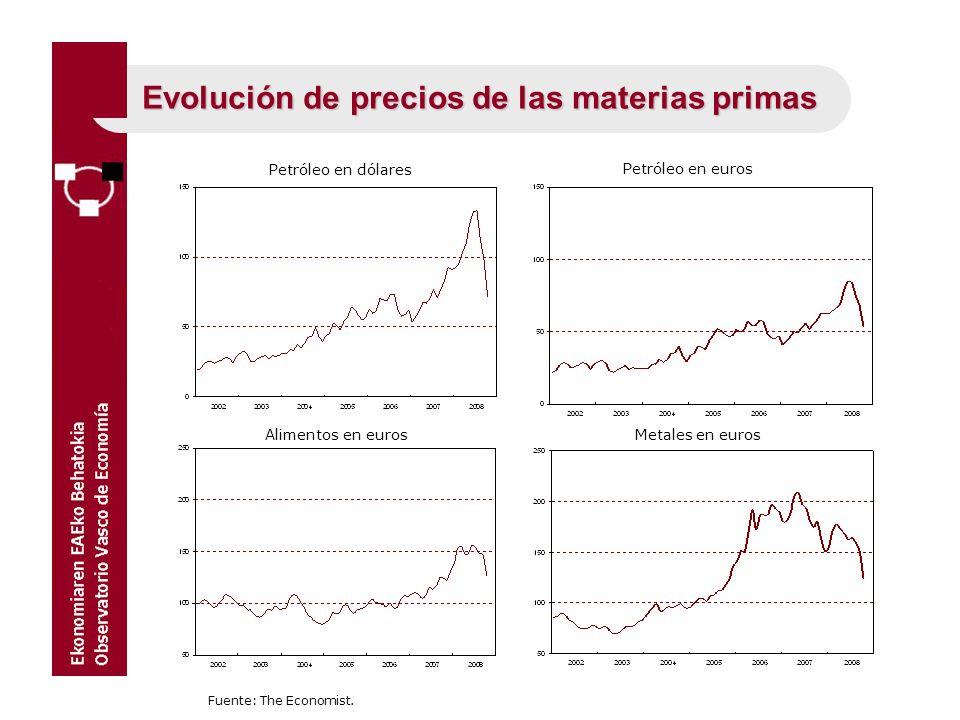 Evolución de precios de las materias primas