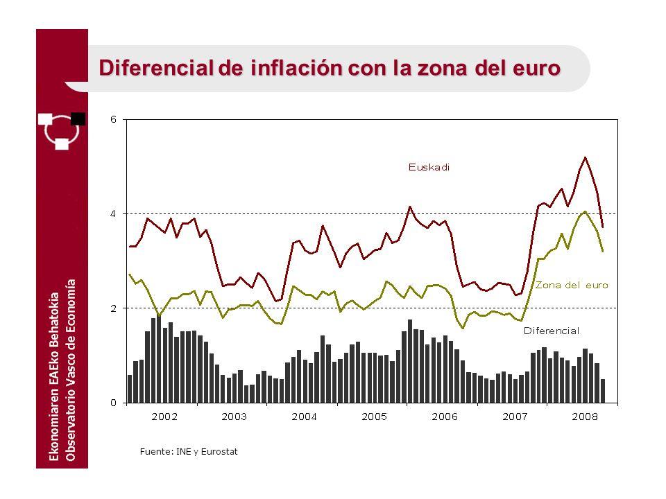 Diferencial de inflación con la zona del euro