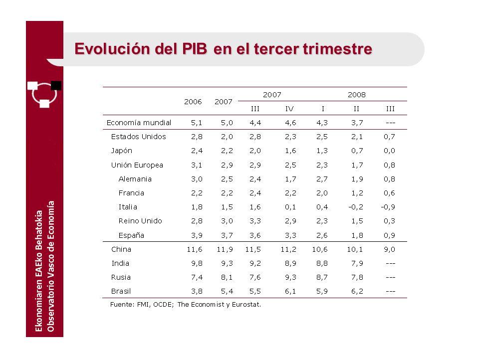 Evolución del PIB en el tercer trimestre