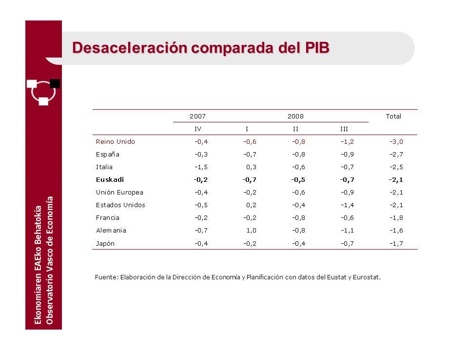 Desaceleración comparada del PIB