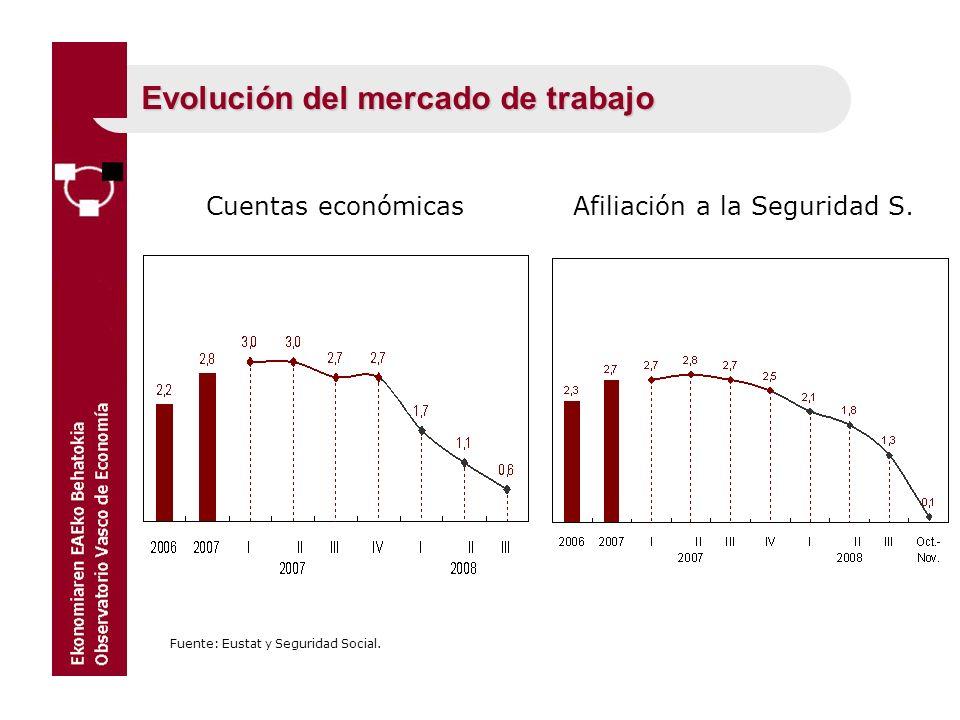 Evolución del mercado de trabajo