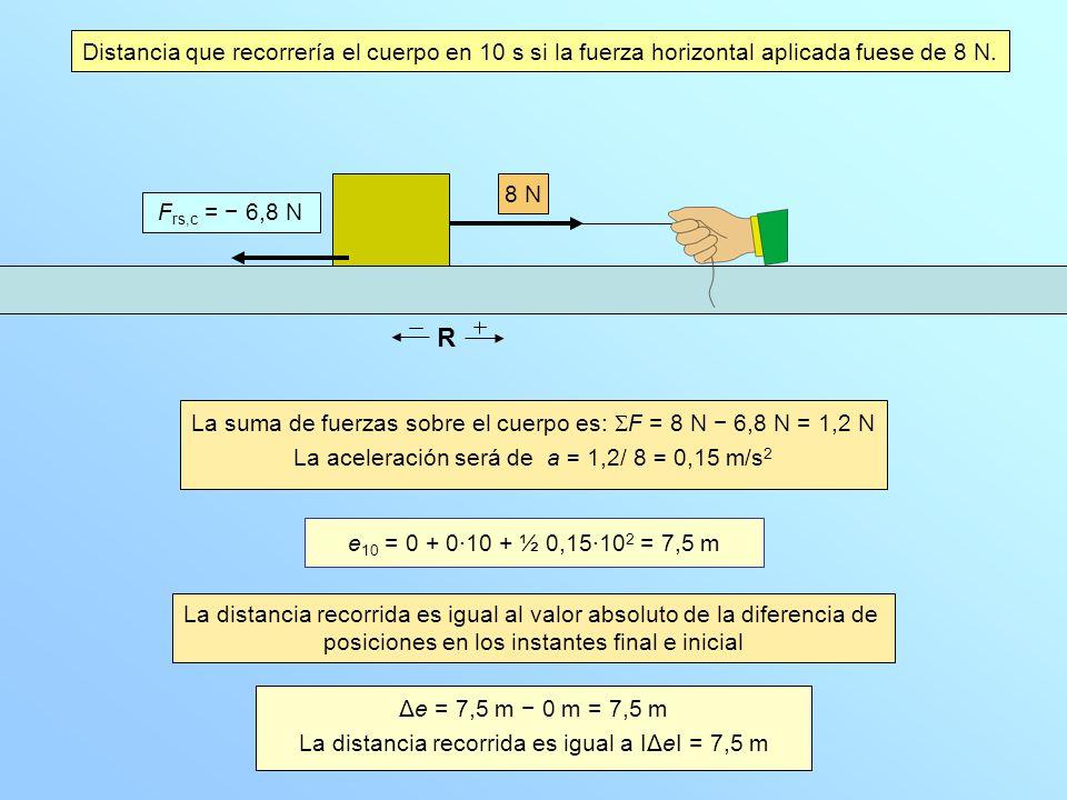 Distancia que recorrería el cuerpo en 10 s si la fuerza horizontal aplicada fuese de 8 N.