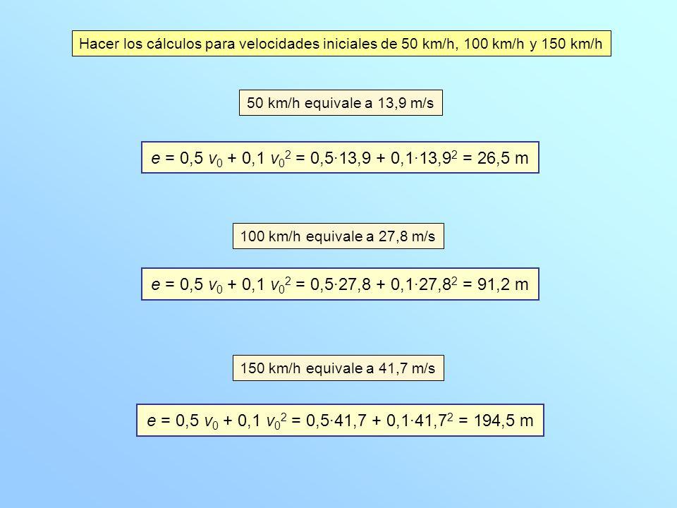 Hacer los cálculos para velocidades iniciales de 50 km/h, 100 km/h y 150 km/h