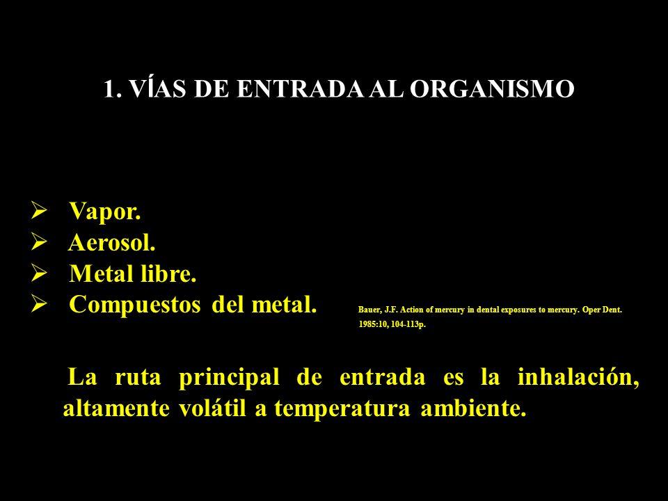 1. VÍAS DE ENTRADA AL ORGANISMO