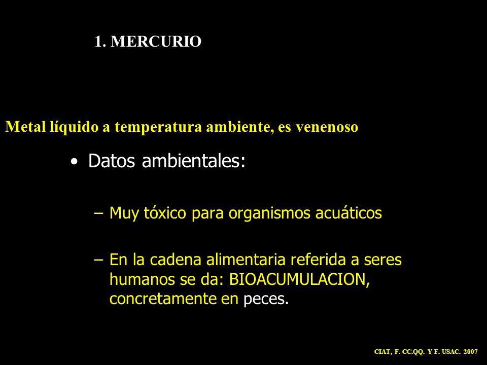 Datos ambientales: 1. MERCURIO