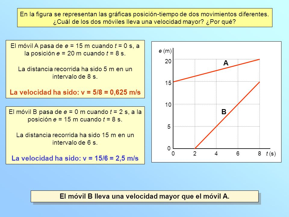 A B La velocidad ha sido: v = 5/8 = 0,625 m/s