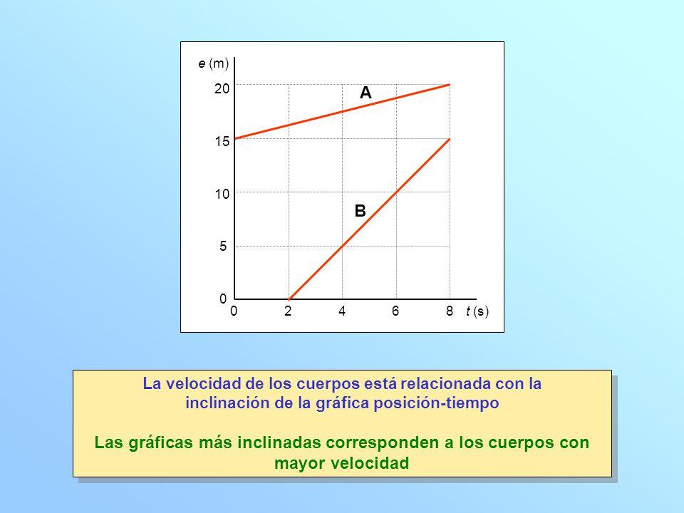 e (m) t (s) 2. 4. 6. 8. 5. 10. 15. 20. A. B. La velocidad de los cuerpos está relacionada con la.