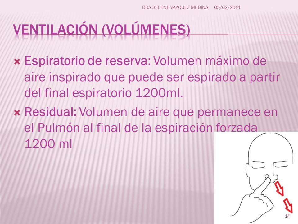 Ventilación (volúmenes)