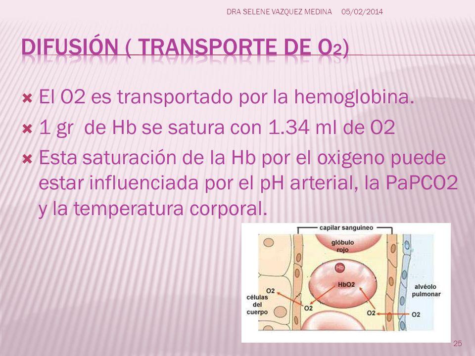 Difusión ( transporte de O2)