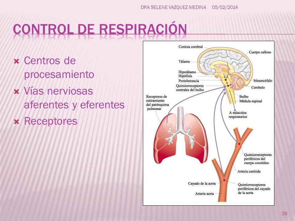 Control de respiración