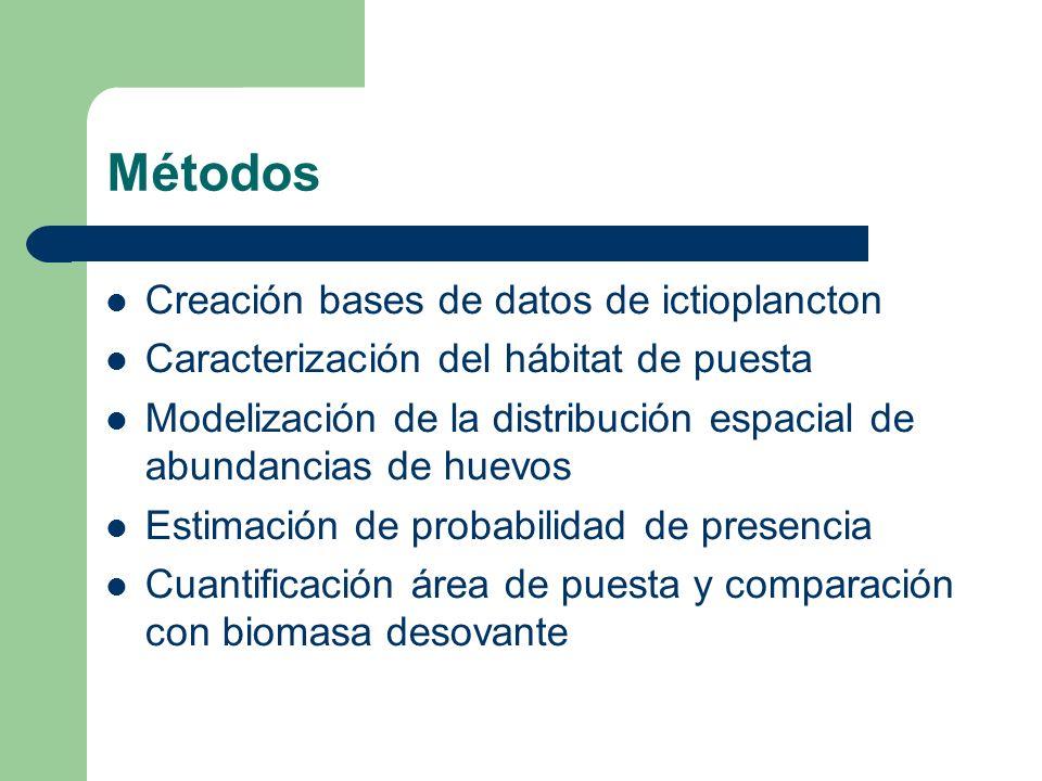 Métodos Creación bases de datos de ictioplancton