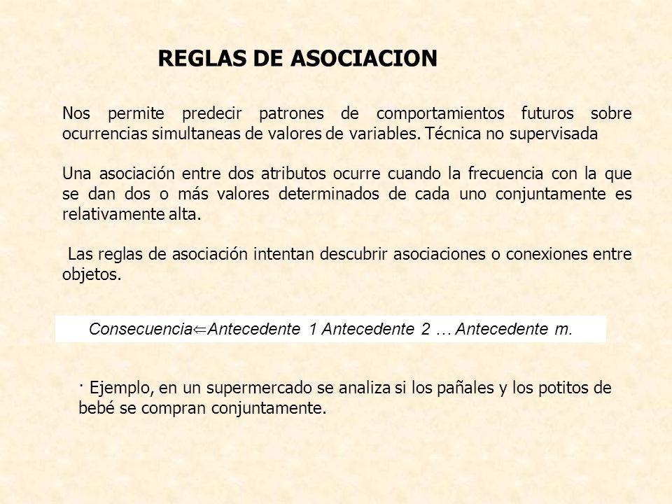 Consecuencia⇐Antecedente 1 Antecedente 2 … Antecedente m.