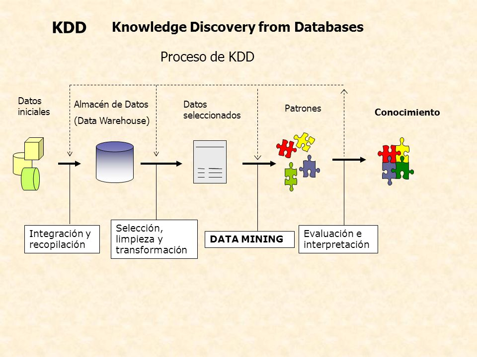 KDD Knowledge Discovery from Databases Proceso de KDD Datos iniciales