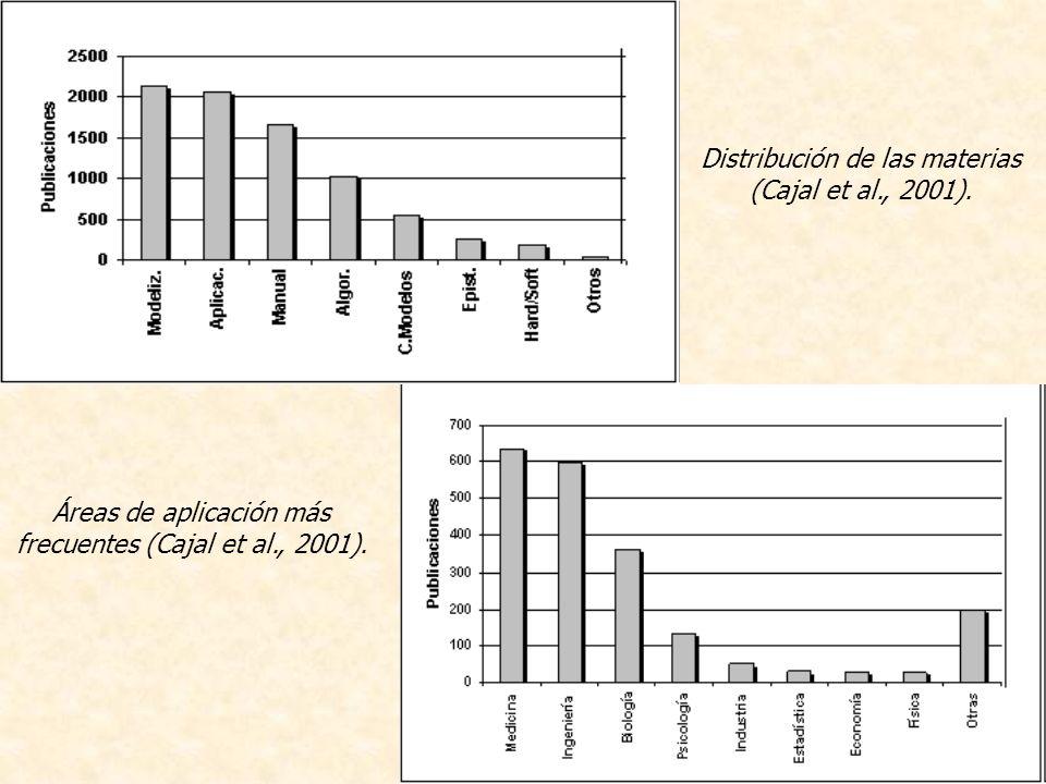 Distribución de las materias (Cajal et al., 2001).
