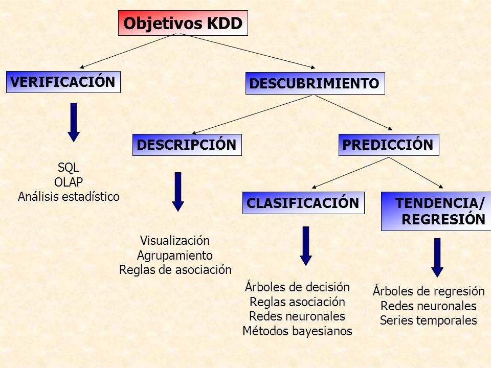 Objetivos KDD VERIFICACIÓN DESCUBRIMIENTO DESCRIPCIÓN PREDICCIÓN