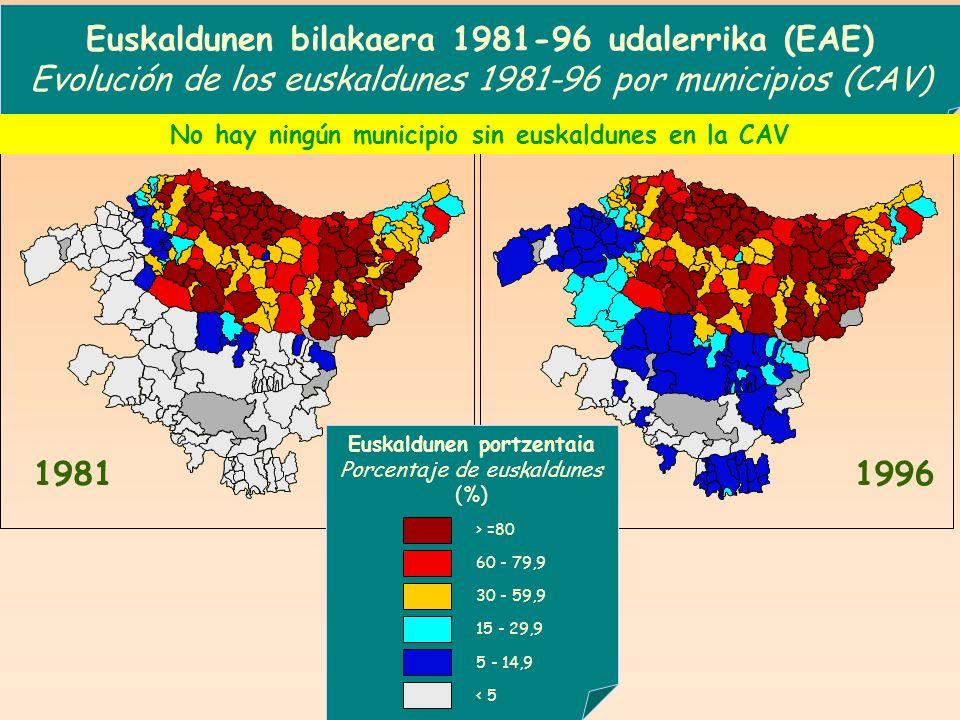 Euskaldunen bilakaera 1981-96 udalerrika (EAE)