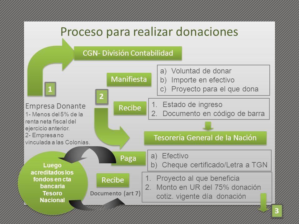 Proceso para realizar donaciones