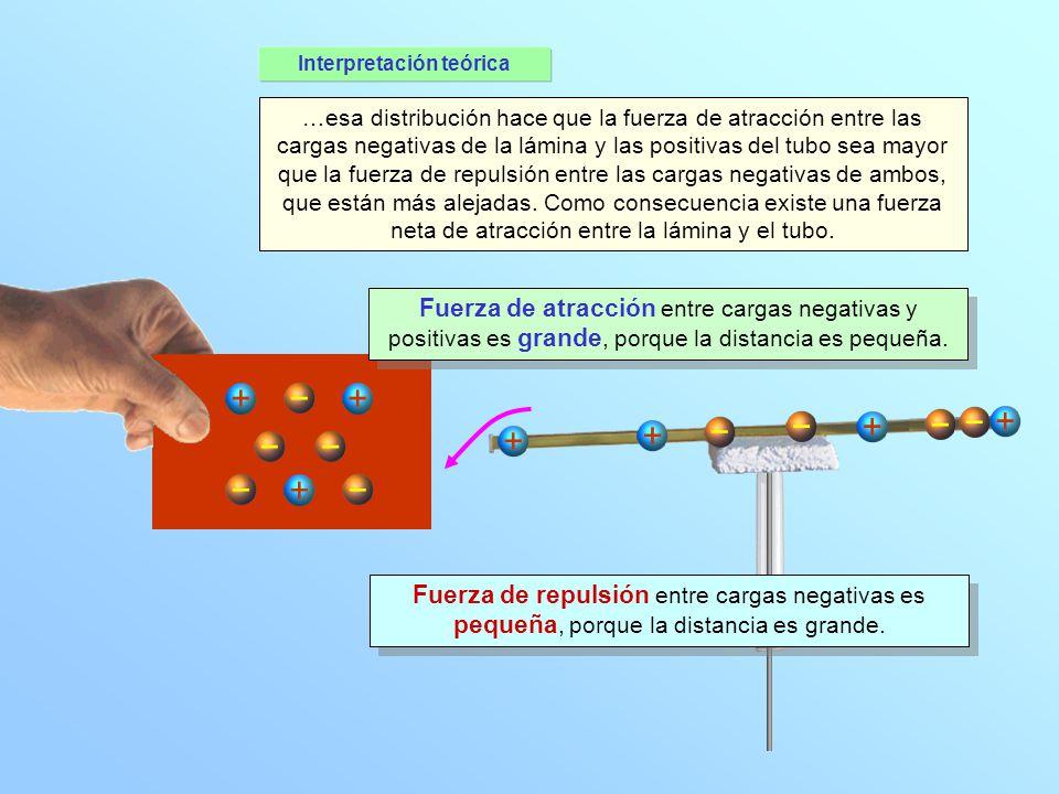 Interpretación teórica