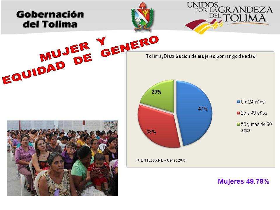 MUJER Y EQUIDAD DE GENERO Mujeres 49.78%