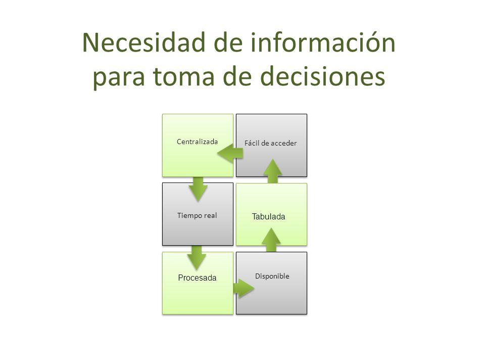 Necesidad de información para toma de decisiones