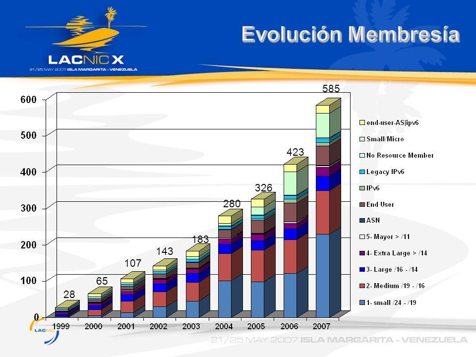 Evolución Membresía 585. 423. 326. 280.