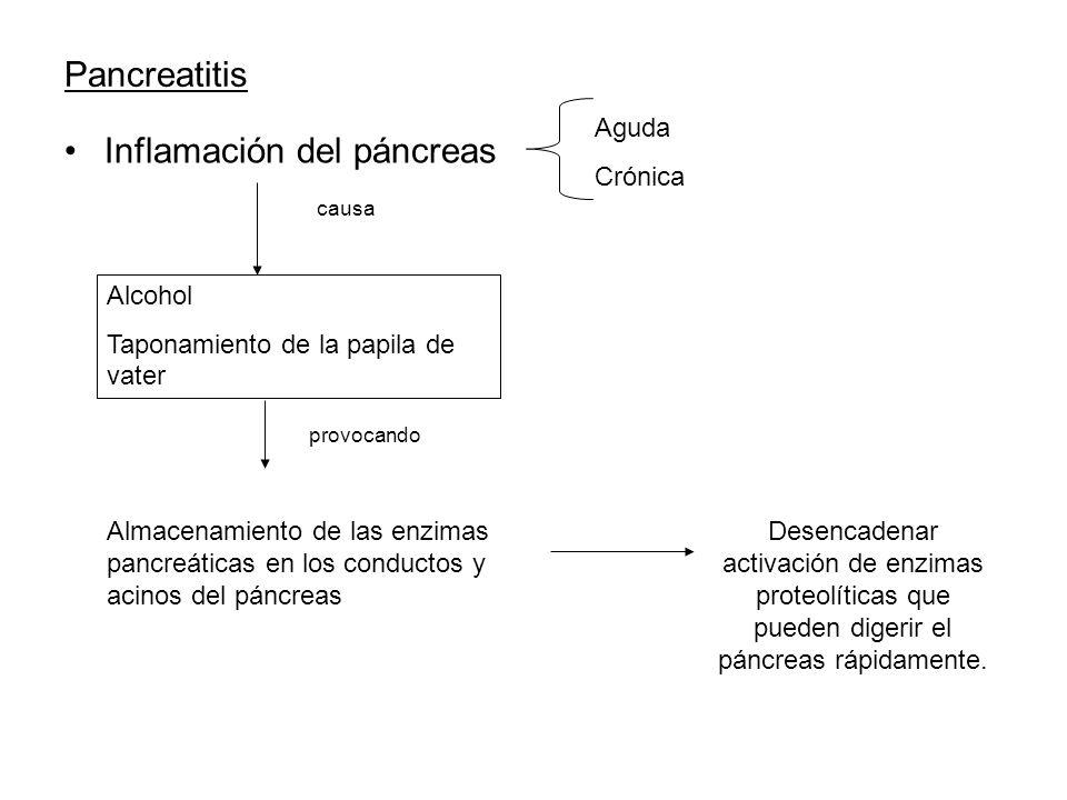 Inflamación del páncreas