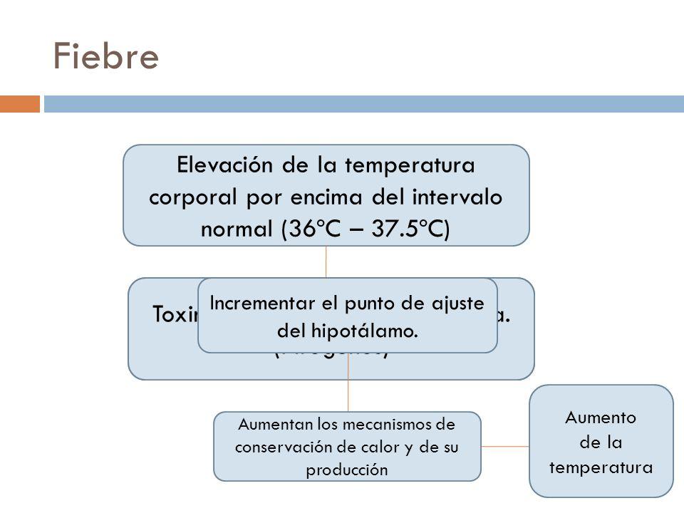 FiebreElevación de la temperatura corporal por encima del intervalo normal (36ºC – 37.5ºC) Toxinas de membrana bacteriana.
