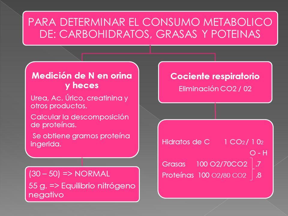 Medición de N en orina y heces Cociente respiratorio