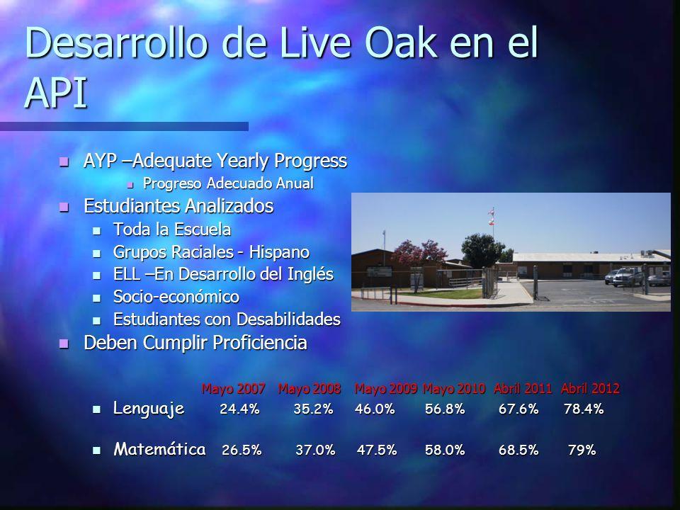 Desarrollo de Live Oak en el API