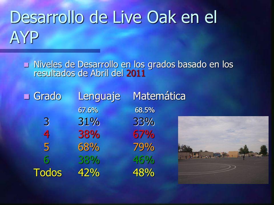 Desarrollo de Live Oak en el AYP