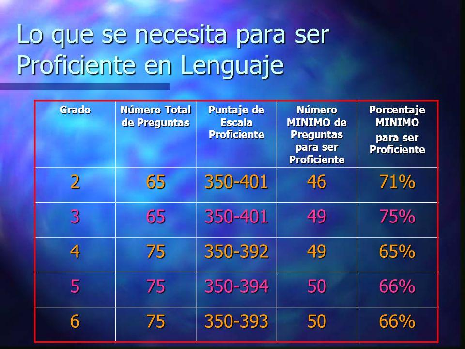 Lo que se necesita para ser Proficiente en Lenguaje