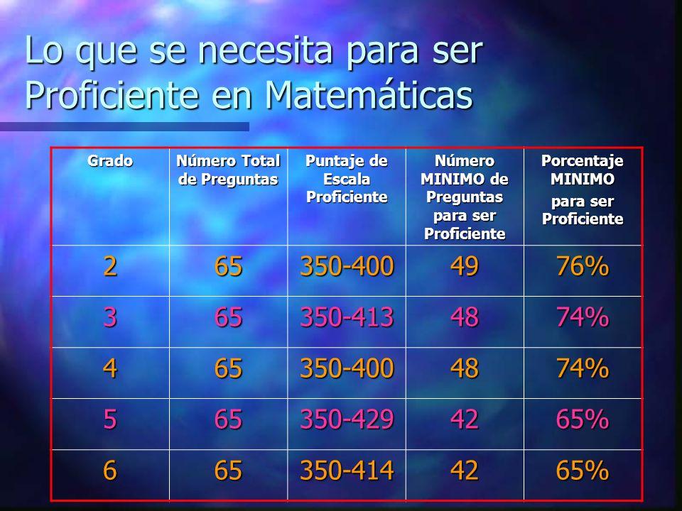 Lo que se necesita para ser Proficiente en Matemáticas