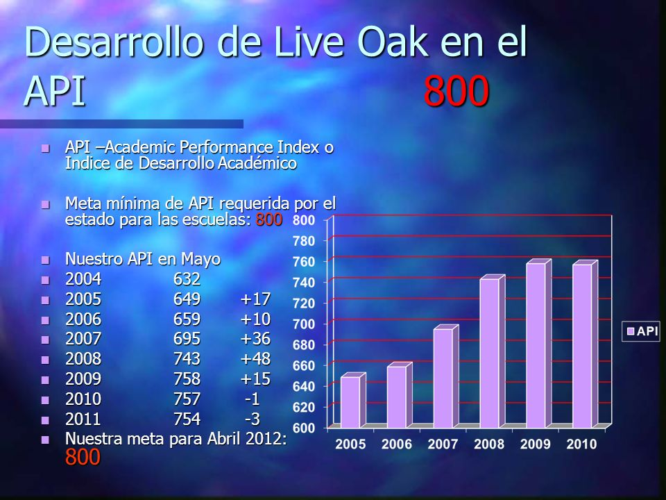 Desarrollo de Live Oak en el API 800