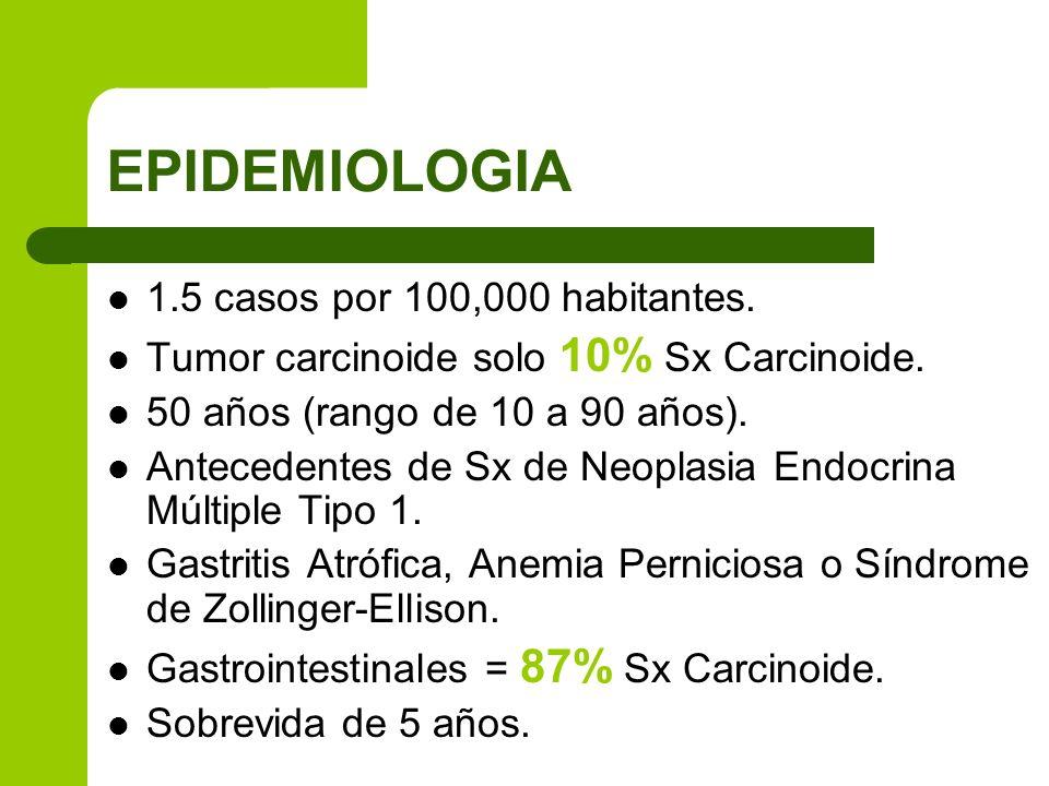 EPIDEMIOLOGIA 1.5 casos por 100,000 habitantes.