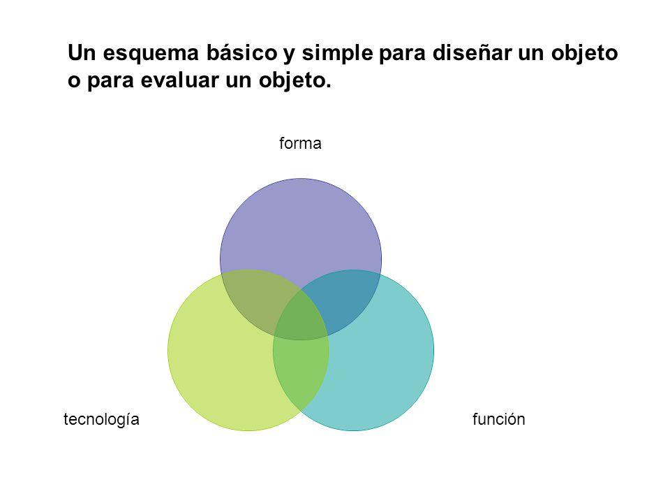 Un esquema básico y simple para diseñar un objeto