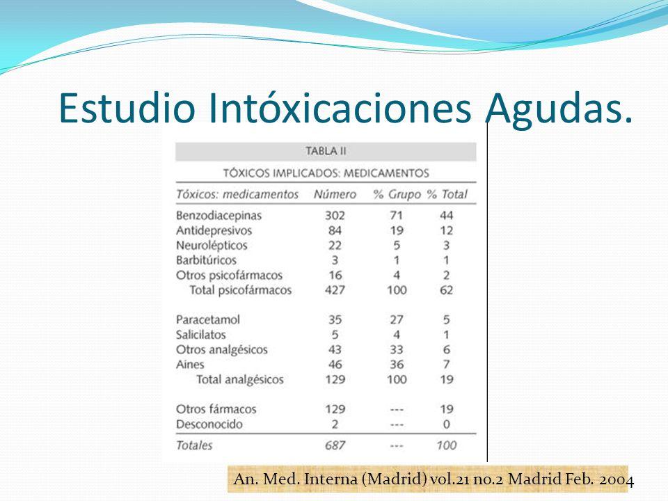 Estudio Intóxicaciones Agudas.
