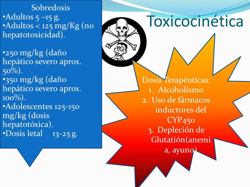 Toxicocinética Sobredosis Adultos 5 –15 g.