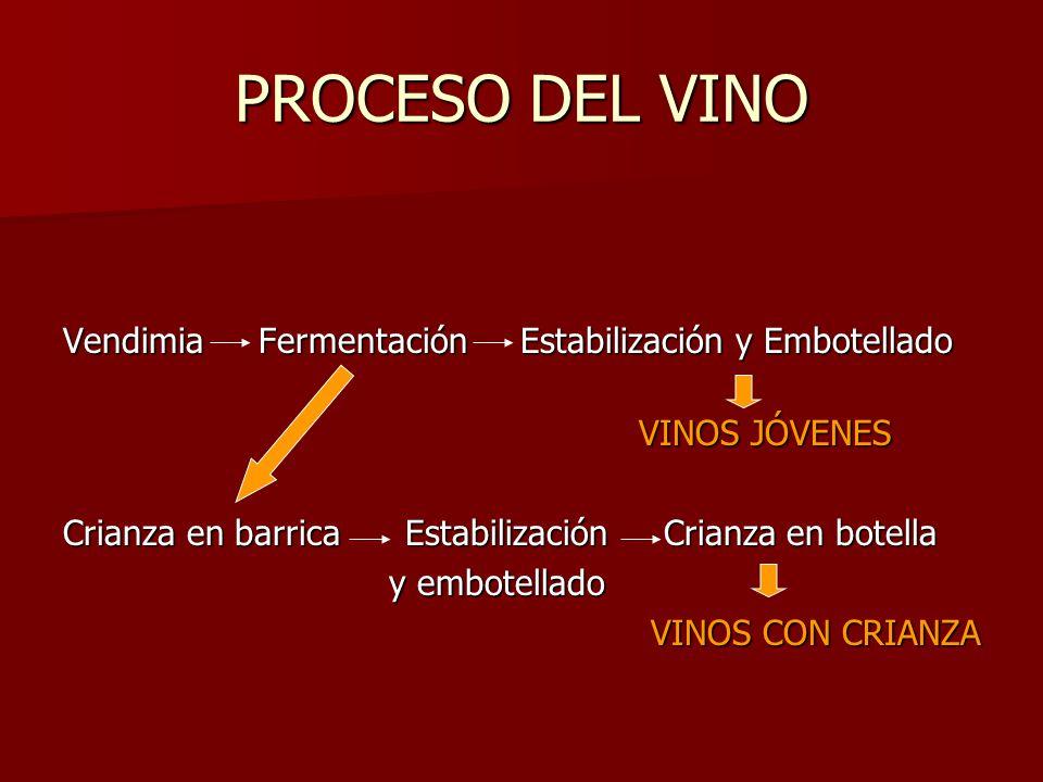 PROCESO DEL VINO Vendimia Fermentación Estabilización y Embotellado