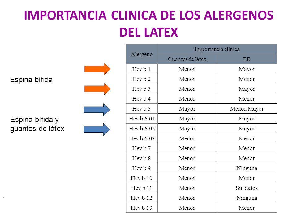 IMPORTANCIA CLINICA DE LOS ALERGENOS DEL LATEX