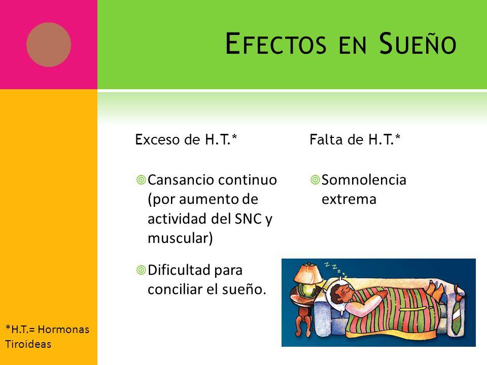 Efectos en Sueño Exceso de H.T.* Falta de H.T.* Cansancio continuo (por aumento de actividad del SNC y muscular)