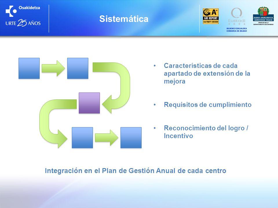 Integración en el Plan de Gestión Anual de cada centro