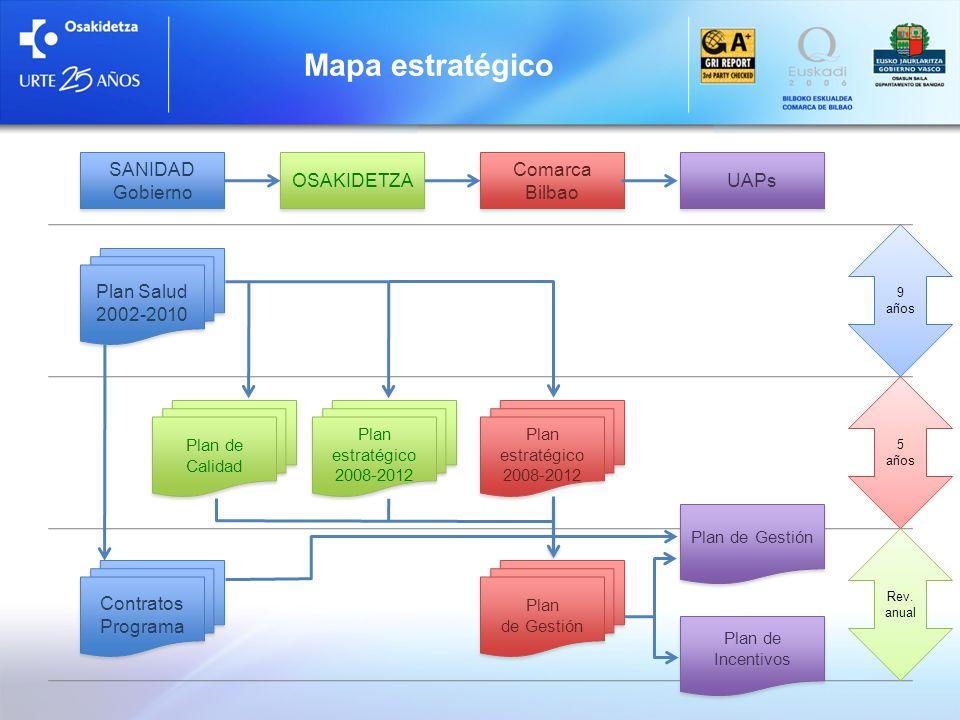 Mapa estratégico SANIDAD Gobierno Plan Salud 2002-2010