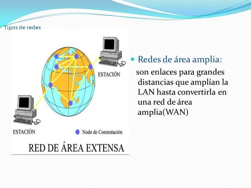 Tipos de redes Redes de área amplia: son enlaces para grandes distancias que amplían la LAN hasta convertirla en una red de área amplia(WAN)