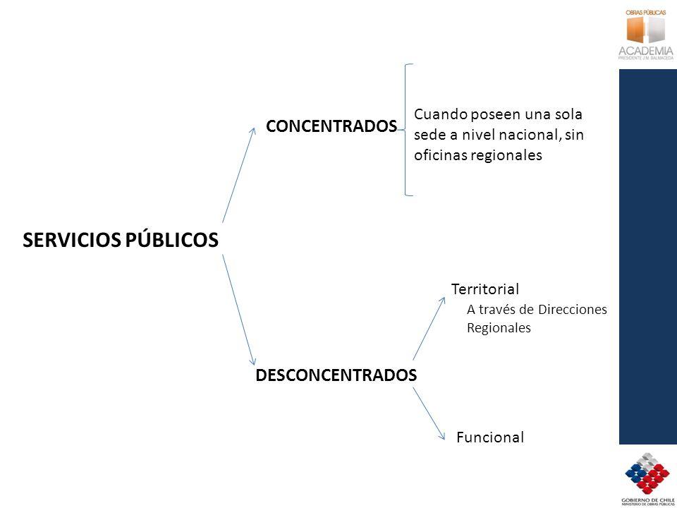 SERVICIOS PÚBLICOS CONCENTRADOS DESCONCENTRADOS