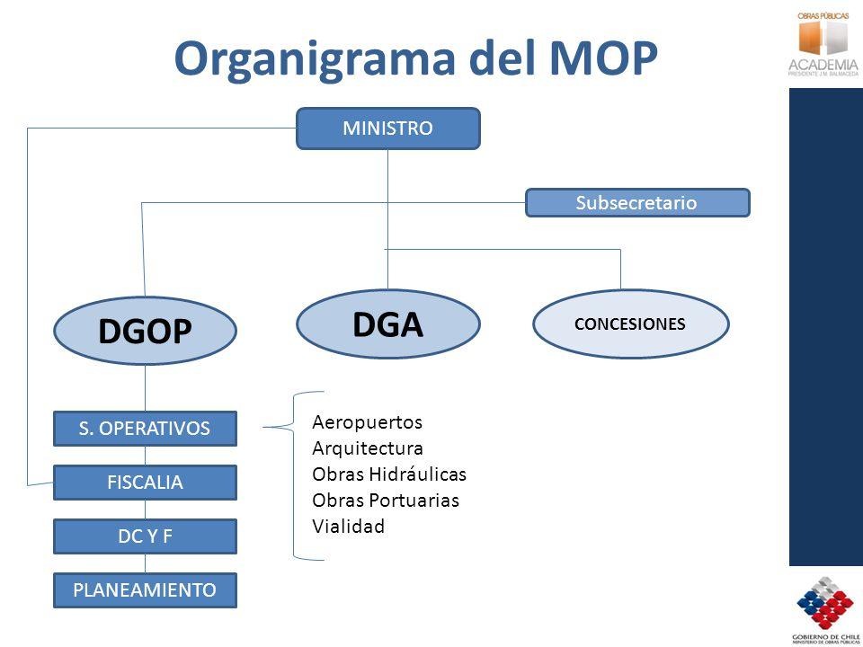 Organigrama del MOP DGA DGOP MINISTRO Subsecretario Aeropuertos